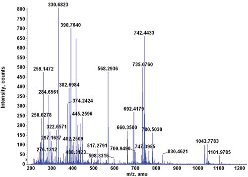 The Advantages of Using Trypsin for Mass Spectrometry
